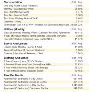 Numbeo Kuala Lumpur cost of living